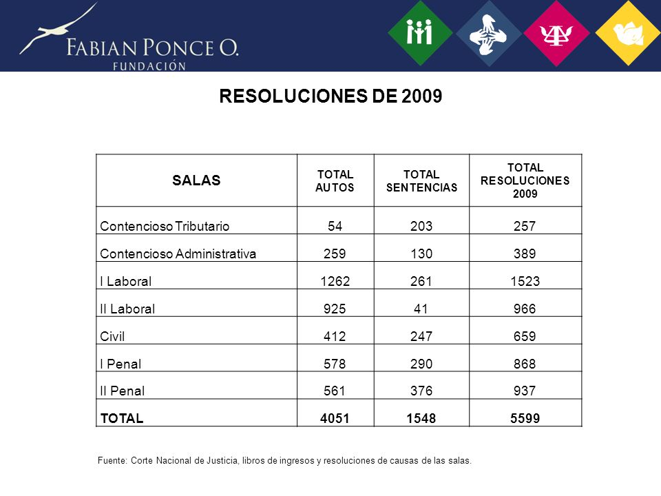 RESOLUCIONES DE 2009 SALAS Contencioso Tributario 54 203 257