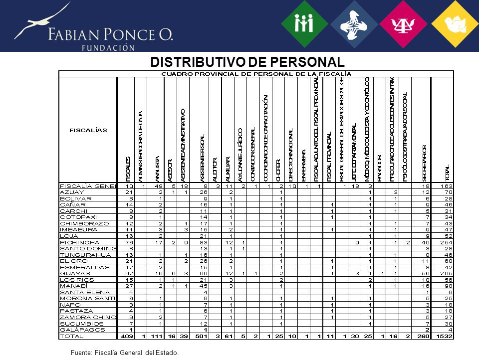 DISTRIBUTIVO DE PERSONAL