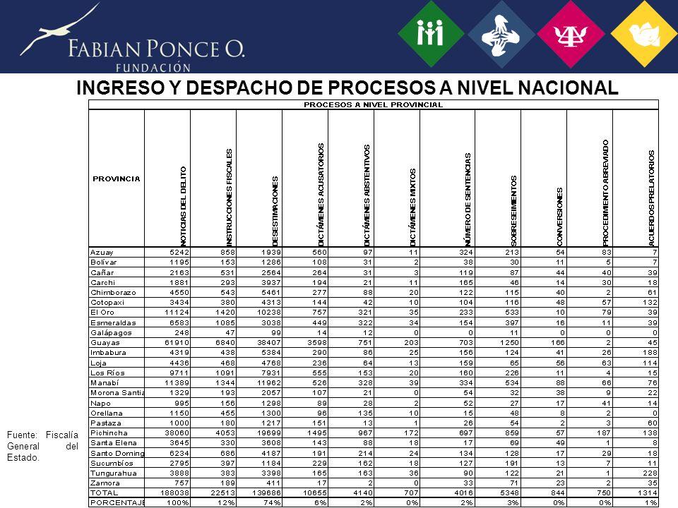 INGRESO Y DESPACHO DE PROCESOS A NIVEL NACIONAL