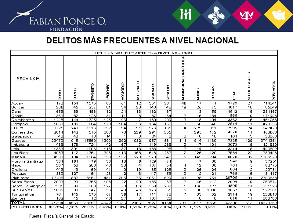 DELITOS MÁS FRECUENTES A NIVEL NACIONAL