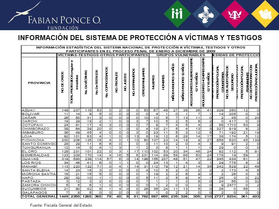 INFORMACIÓN DEL SISTEMA DE PROTECCIÓN A VÍCTIMAS Y TESTIGOS