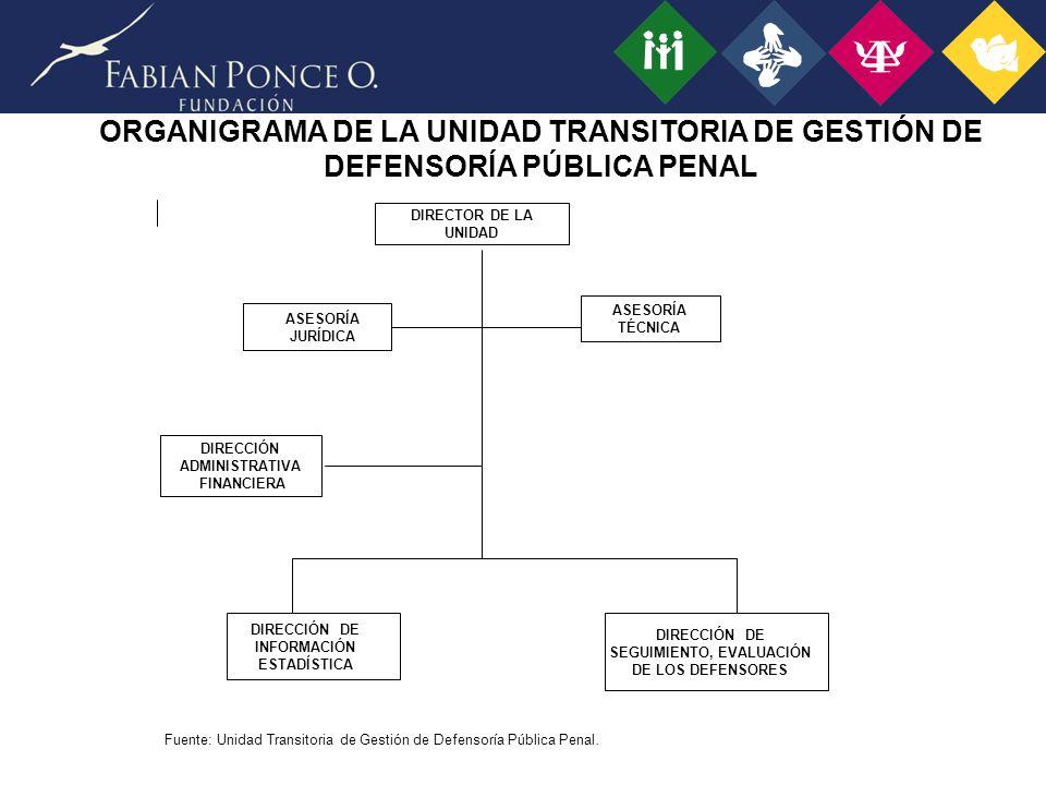 ORGANIGRAMA DE LA UNIDAD TRANSITORIA DE GESTIÓN DE DEFENSORÍA PÚBLICA PENAL