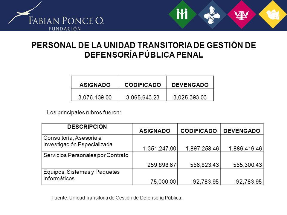 PERSONAL DE LA UNIDAD TRANSITORIA DE GESTIÓN DE DEFENSORÍA PÚBLICA PENAL