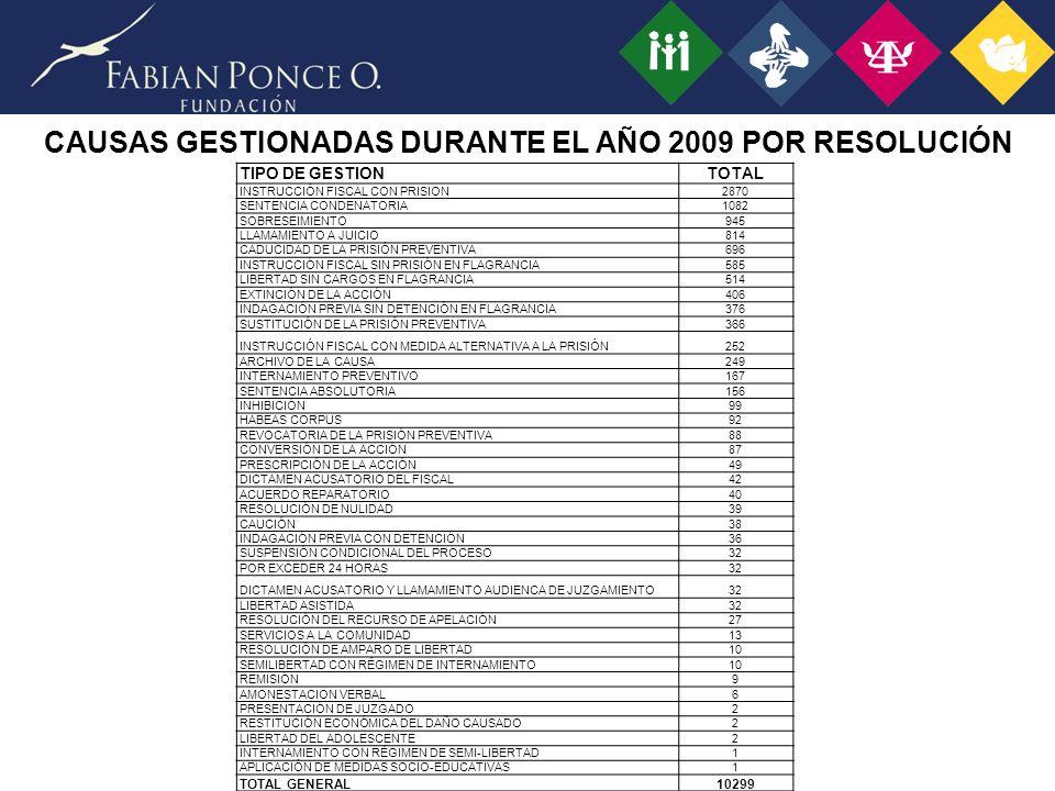 CAUSAS GESTIONADAS DURANTE EL AÑO 2009 POR RESOLUCIÓN