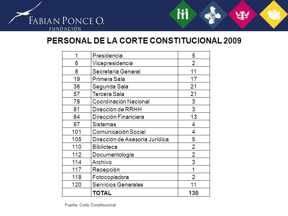 PERSONAL DE LA CORTE CONSTITUCIONAL 2009