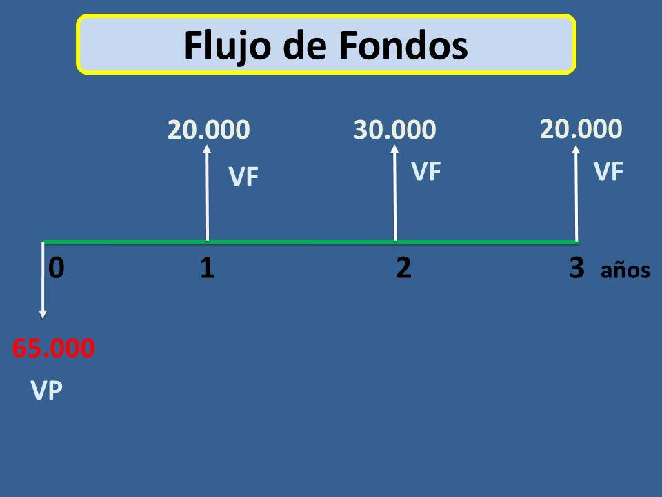 Flujo de Fondos 20.000. 30.000. 20.000. VF. VF. VF. 0 1 2 3 años.