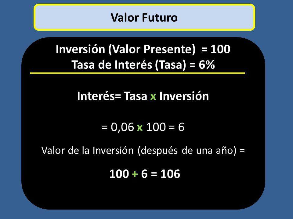 Inversión (Valor Presente) = 100 Tasa de Interés (Tasa) = 6%