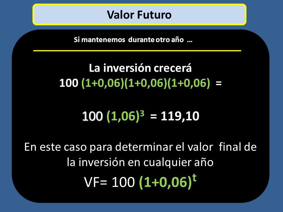 VF= 100 (1+0,06)t 100 (1,06)3 = 119,10 Valor Futuro