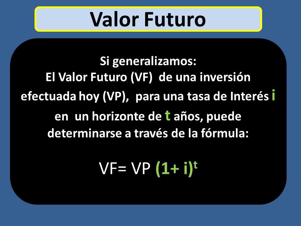 Valor Futuro VF= VP (1+ i)t Si generalizamos: