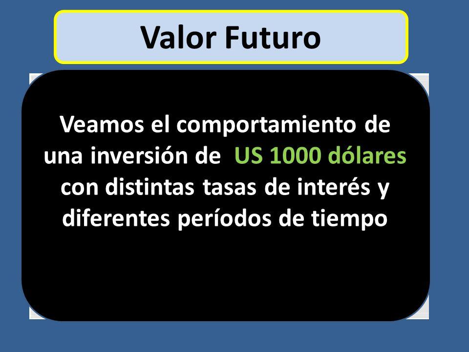 Valor Futuro Veamos el comportamiento de una inversión de US 1000 dólares con distintas tasas de interés y diferentes períodos de tiempo.
