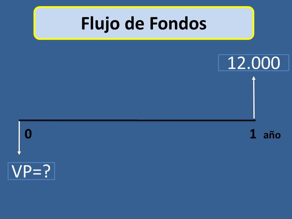 Flujo de Fondos 12.000. 0 1 año.