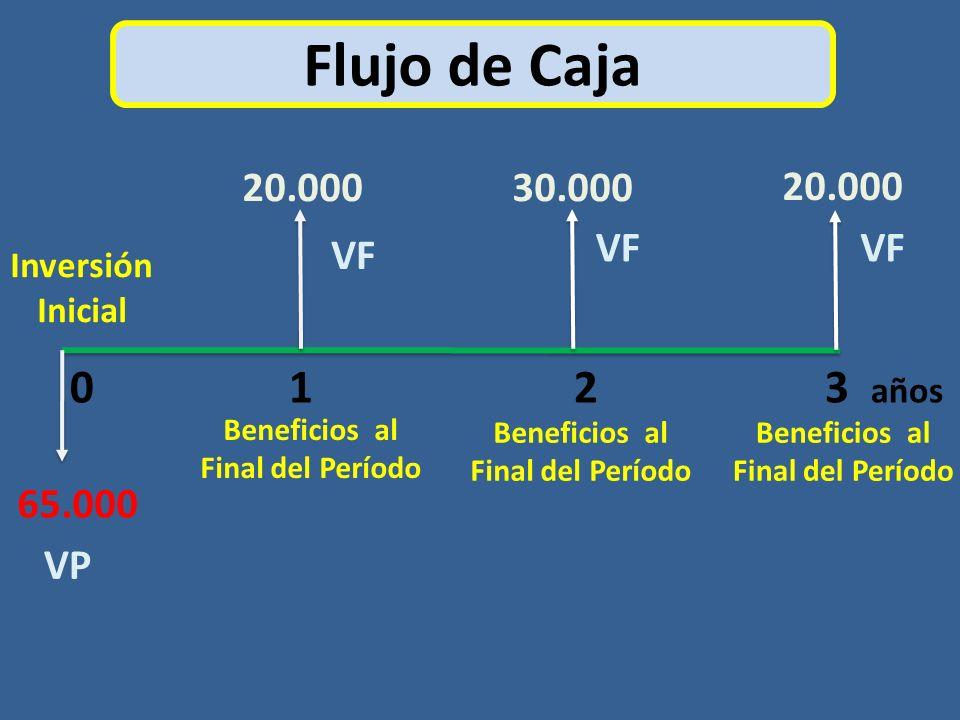 Flujo de Caja 0 1 2 3 años 20.000 30.000 20.000 VF VF VF 65.000 VP