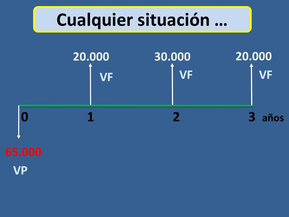 Cualquier situación … 0 1 2 3 años 20.000 30.000 20.000 VF VF VF