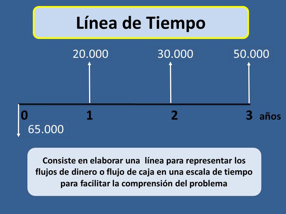 Línea de Tiempo 20.000. 30.000. 50.000. 0 1 2 3 años.