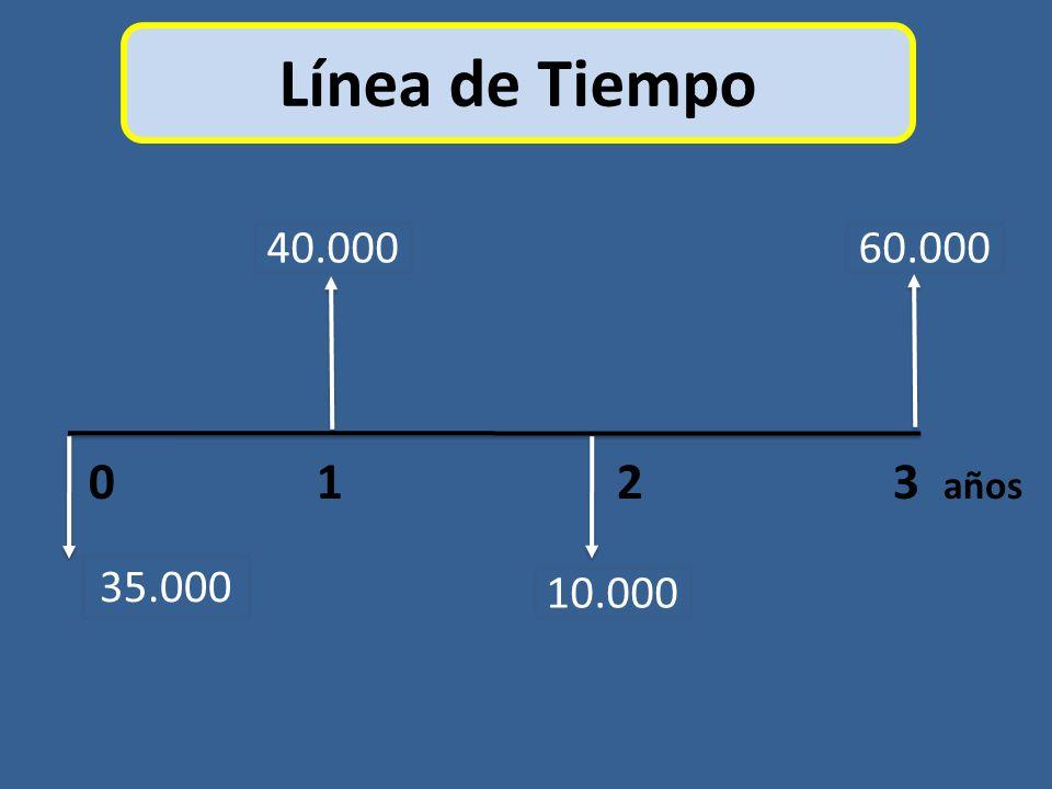 Línea de Tiempo 40.000. 60.000. 0 1 2 3 años.