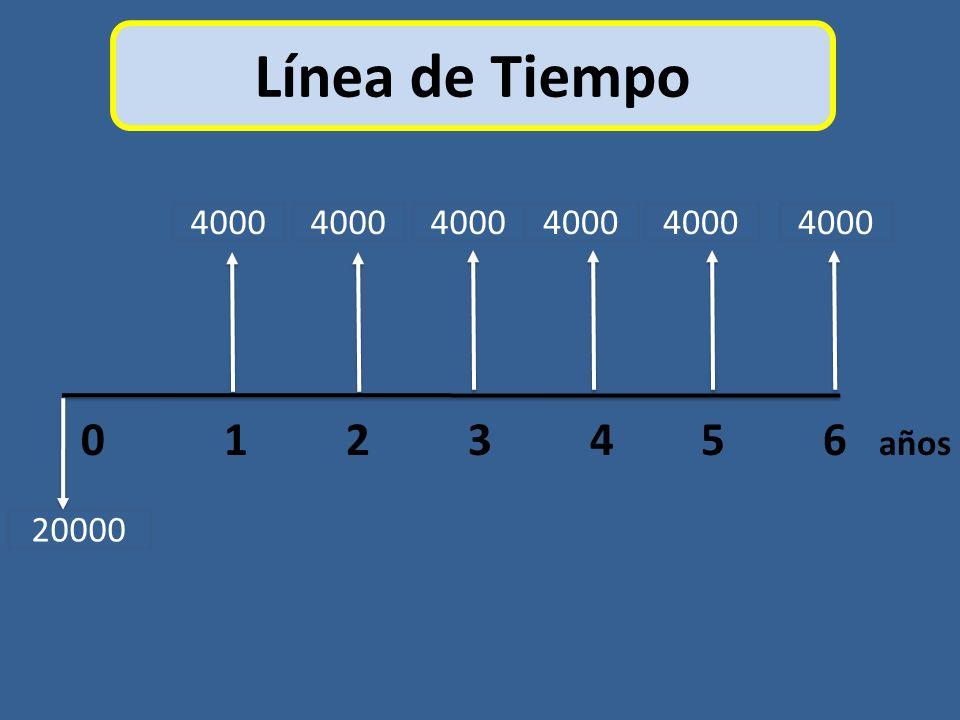 Línea de Tiempo 4000. 4000. 4000. 4000. 4000. 4000. 0 1 2 3 4 5 6 años.