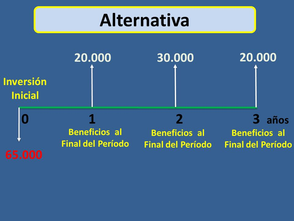 Alternativa 0 1 2 3 años 20.000 30.000 20.000 65.000 Inversión Inicial