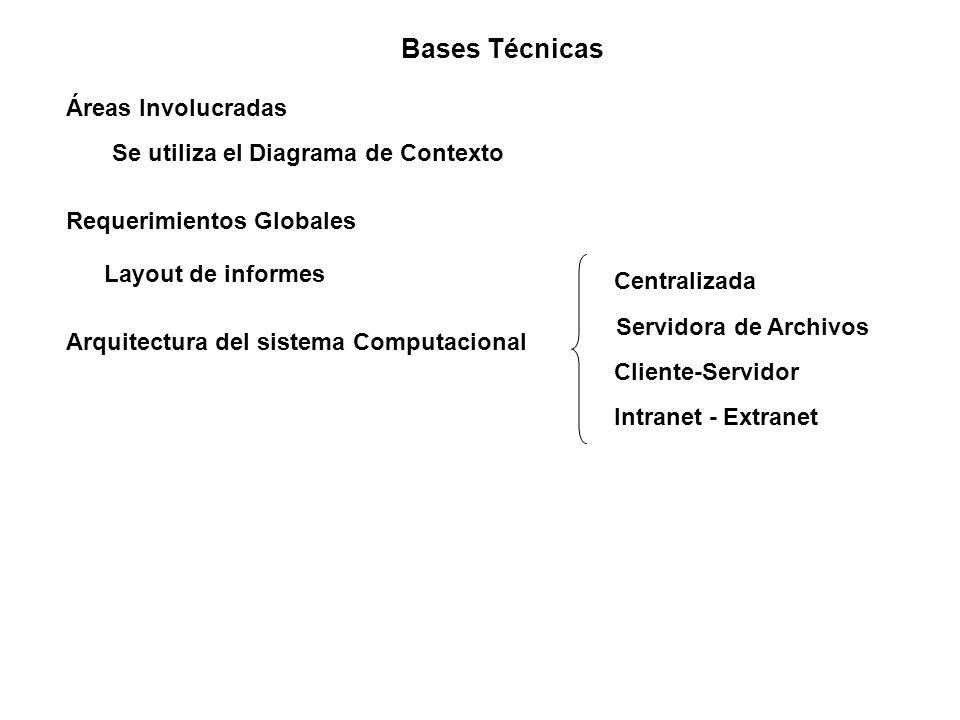 Bases Técnicas Áreas Involucradas Se utiliza el Diagrama de Contexto