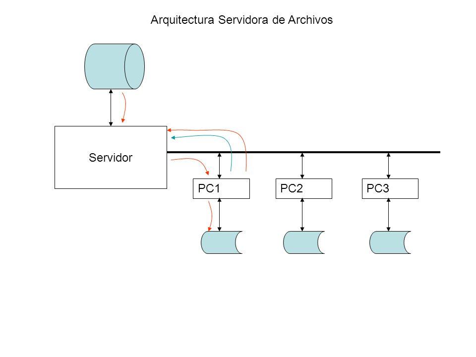 Arquitectura Servidora de Archivos