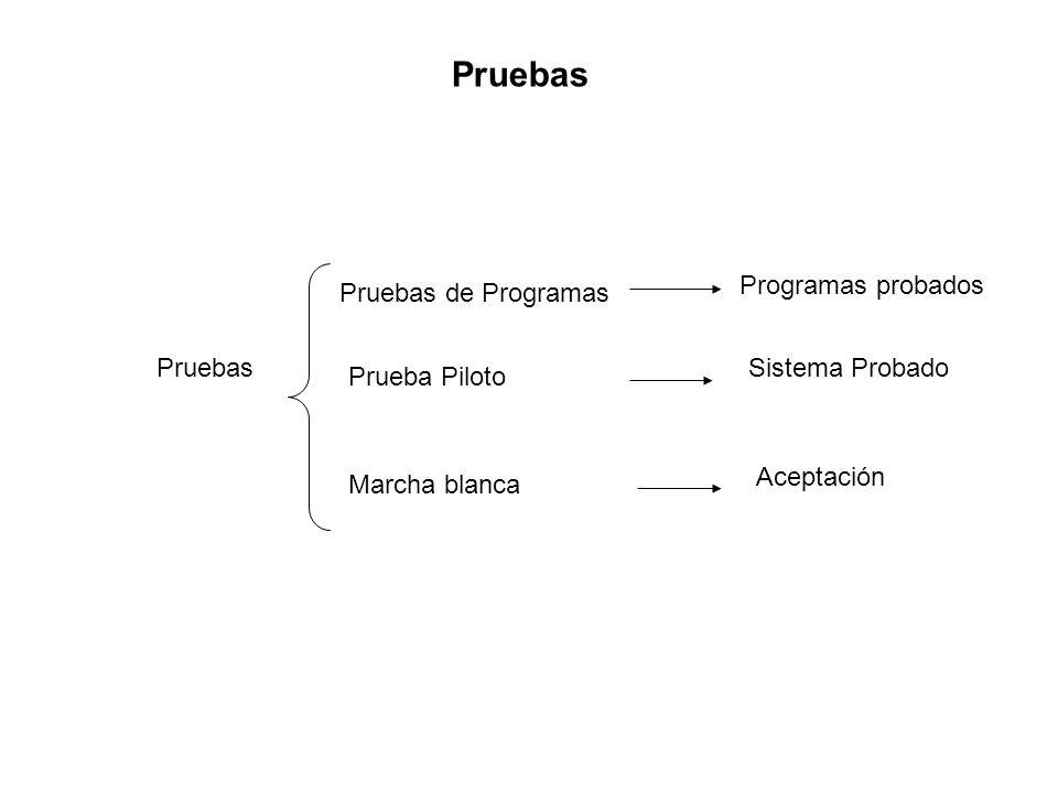 Pruebas Programas probados Pruebas de Programas Pruebas