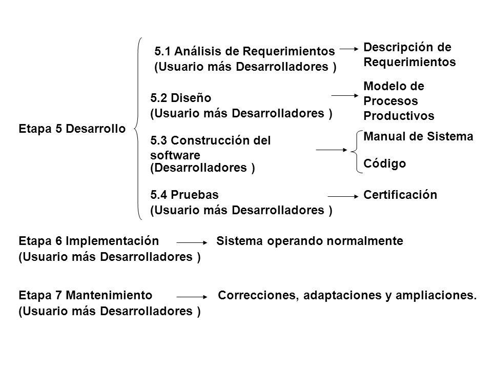 Descripción de Requerimientos