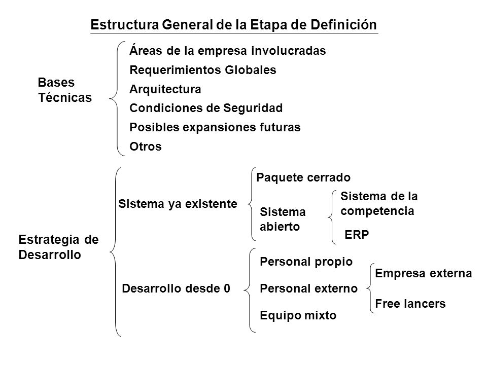 Estructura General de la Etapa de Definición