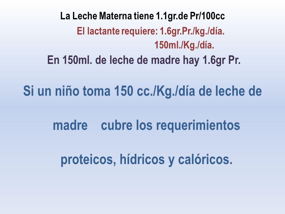 La Leche Materna tiene 1.1gr.de Pr/100cc
