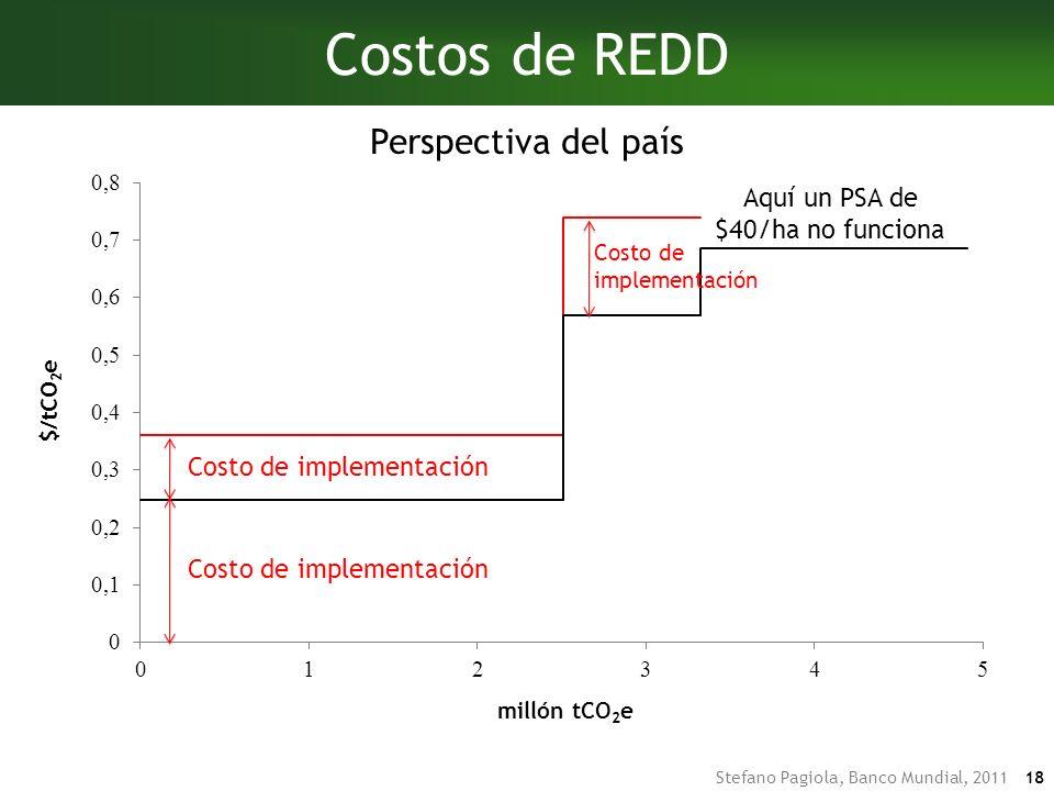 Costos de REDD Perspectiva del país Aquí un PSA de $40/ha no funciona