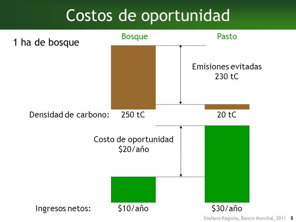 Costos de oportunidad 1 ha de bosque Bosque Pasto 250 tC