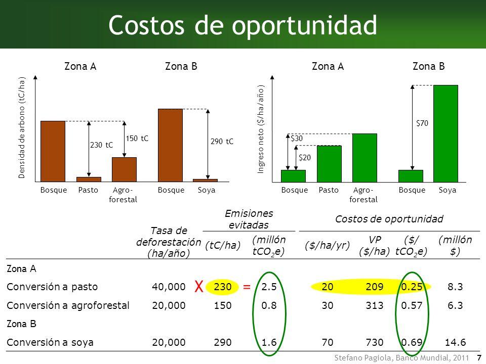 Costos de oportunidad X = Zona A Zona B Zona A Zona B