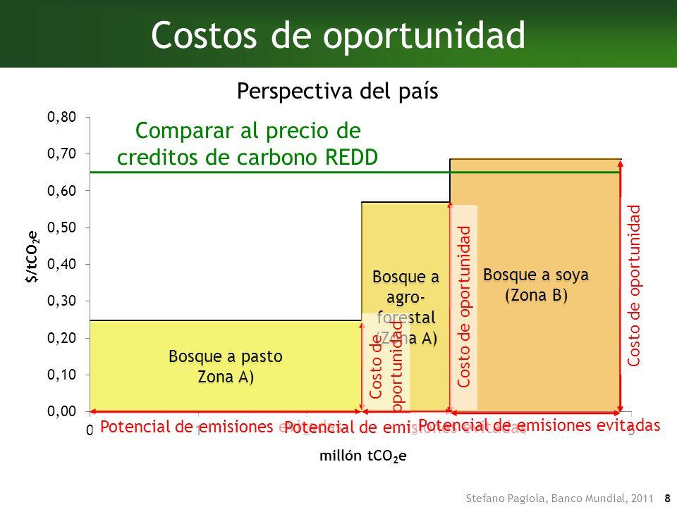 Costos de oportunidad Perspectiva del país