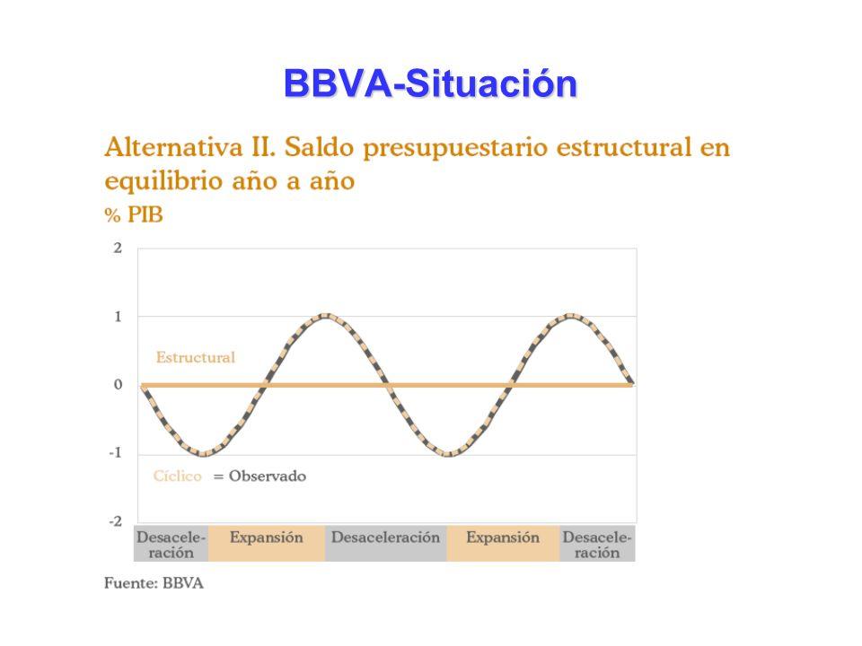 BBVA-Situación