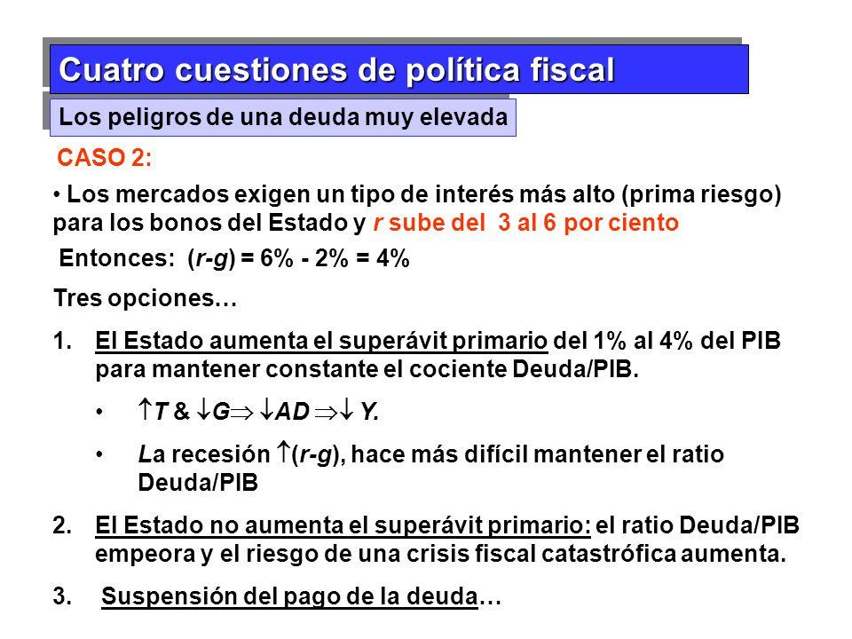 Cuatro cuestiones de política fiscal