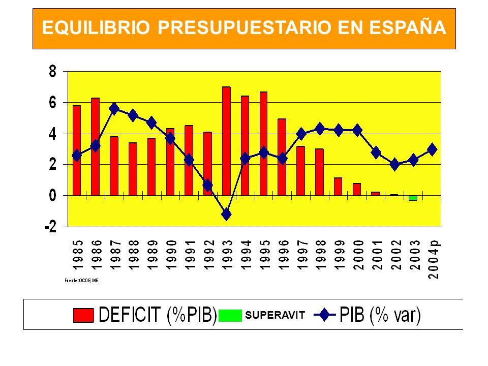 EQUILIBRIO PRESUPUESTARIO EN ESPAÑA