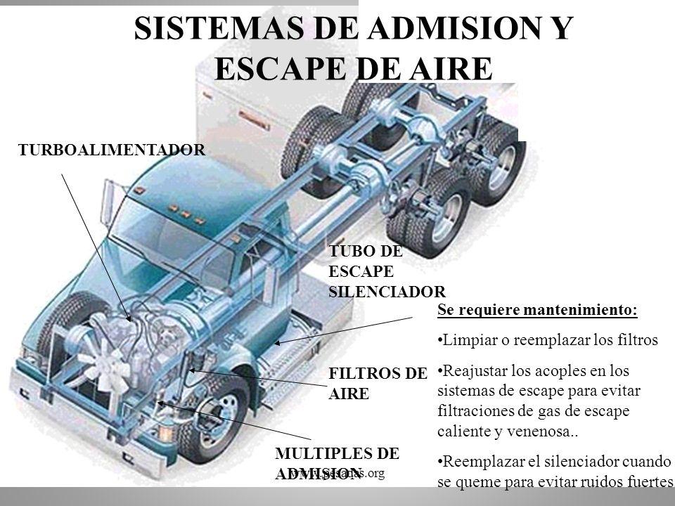 SISTEMAS DE ADMISION Y ESCAPE DE AIRE