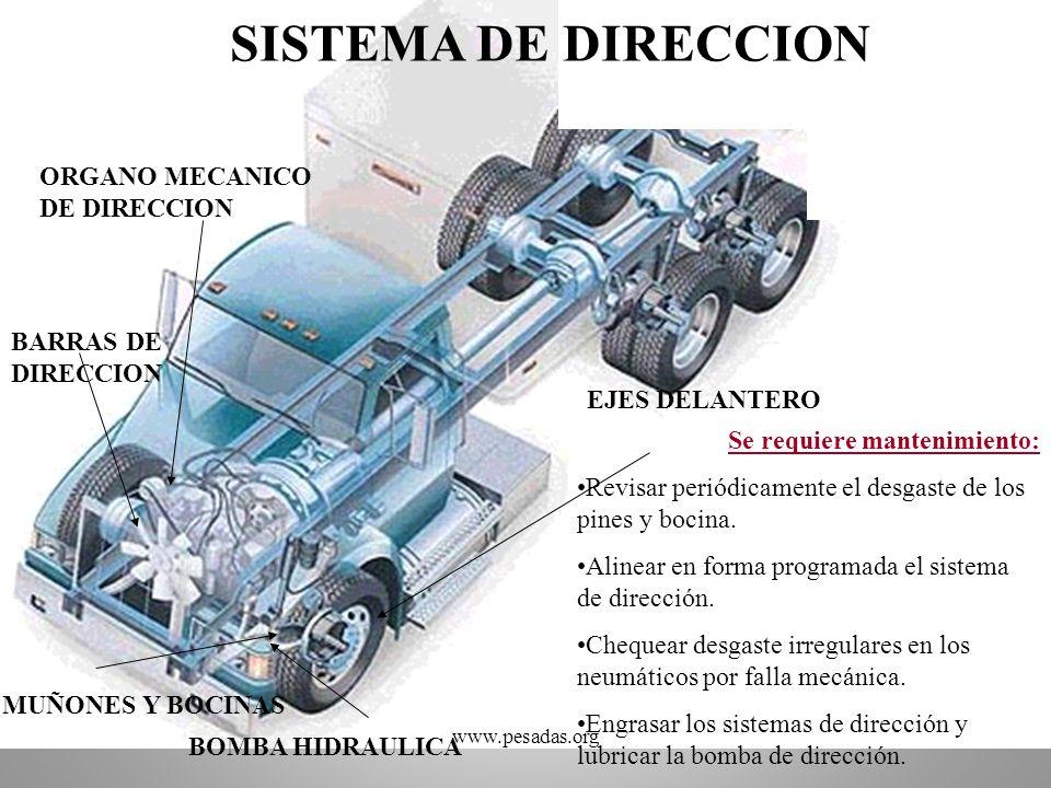 SISTEMA DE DIRECCION ORGANO MECANICO DE DIRECCION BARRAS DE DIRECCION