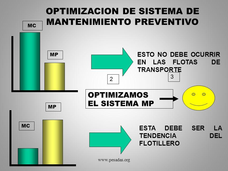 OPTIMIZACION DE SISTEMA DE MANTENIMIENTO PREVENTIVO