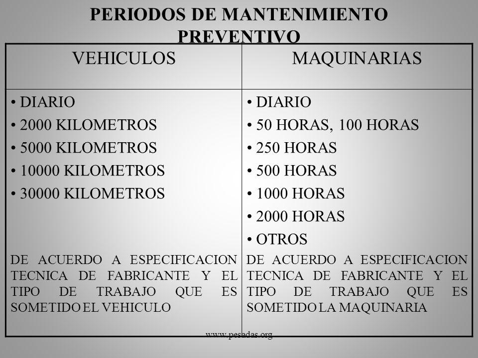 PERIODOS DE MANTENIMIENTO PREVENTIVO