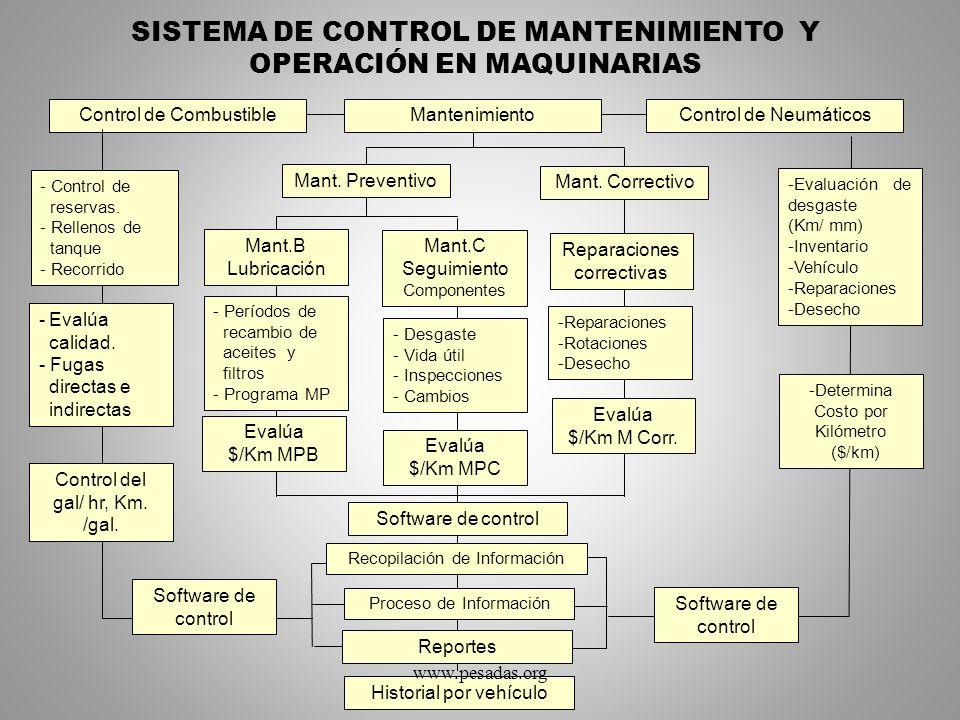 SISTEMA DE CONTROL DE MANTENIMIENTO Y OPERACIÓN EN MAQUINARIAS