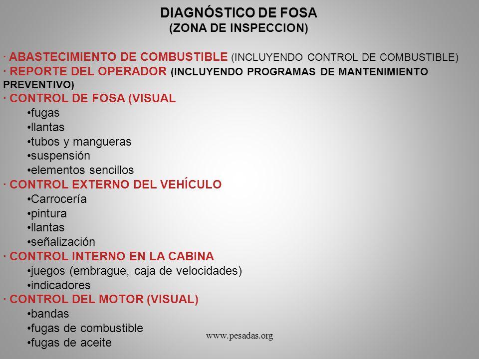 DIAGNÓSTICO DE FOSA (ZONA DE INSPECCION)