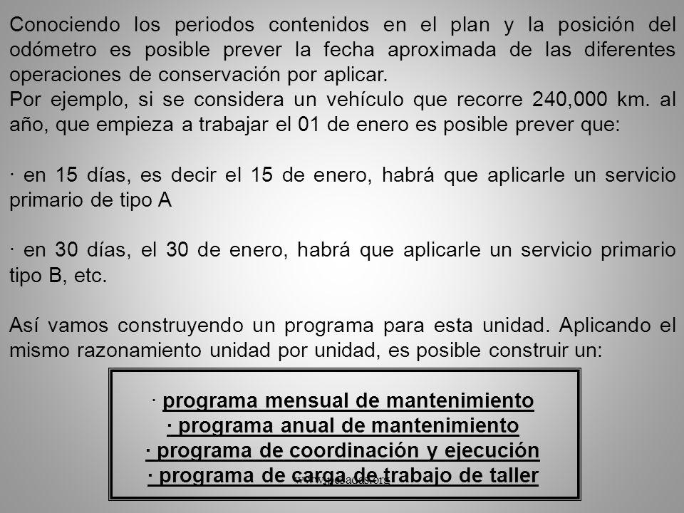 · programa mensual de mantenimiento · programa anual de mantenimiento