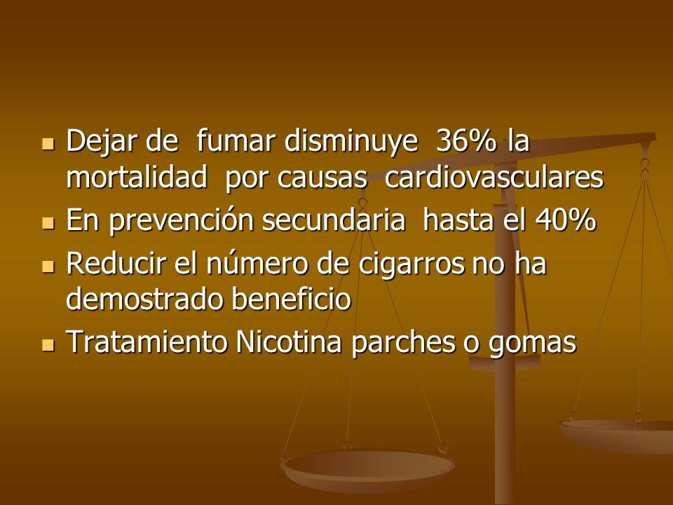 Dejar de fumar disminuye 36% la mortalidad por causas cardiovasculares