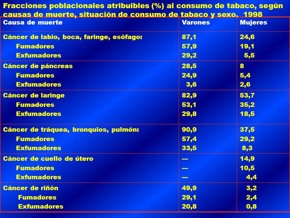 Fracciones poblacionales atribuibles (%) al consumo de tabaco, según causas de muerte, situación de consumo de tabaco y sexo. 1998