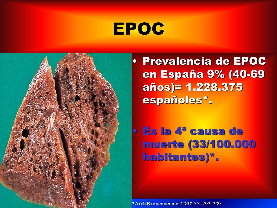 EPOC Prevalencia de EPOC en España 9% (40-69 años)= 1.228.375 españoles*. Es la 4ª causa de muerte (33/100.000 habitantes)*.