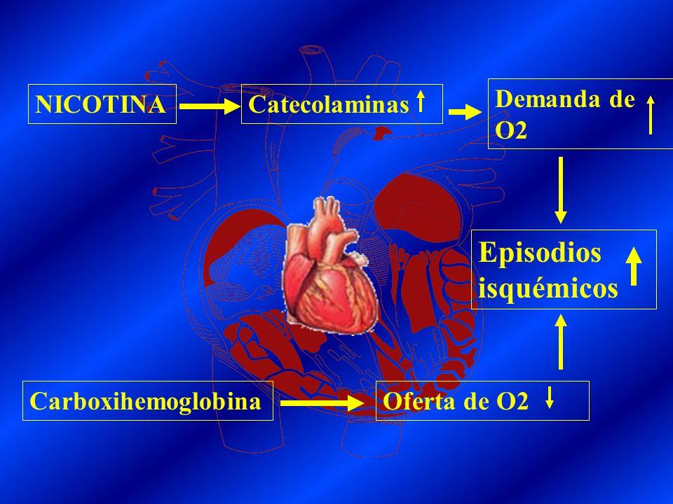 Episodios isquémicos Demanda de O2 NICOTINA Catecolaminas