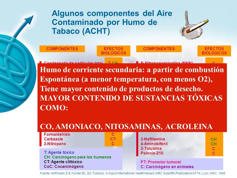 Algunos componentes del Aire Contaminado por Humo de Tabaco (ACHT)