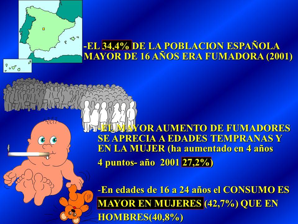 -EL 34,4% DE LA POBLACION ESPAÑOLA MAYOR DE 16 AÑOS ERA FUMADORA (2001)