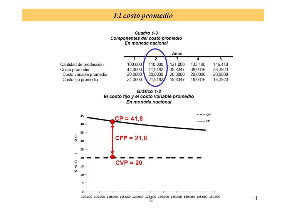 El costo promedio CP = 41,8 CFP = 21,8 CVP = 20