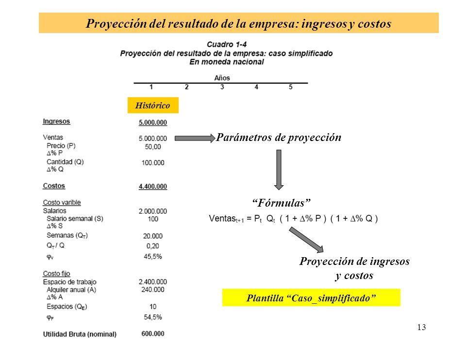 Proyección del resultado de la empresa: ingresos y costos