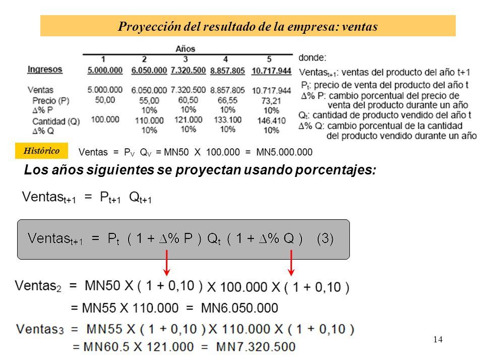 Proyección del resultado de la empresa: ventas